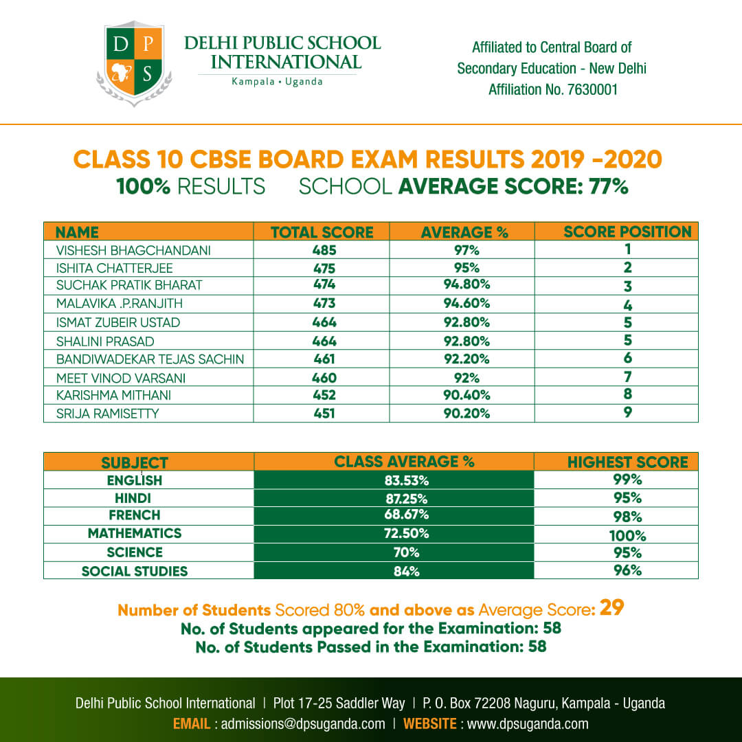 Dheli Public School International -Class 10 Results  2019 - 2020