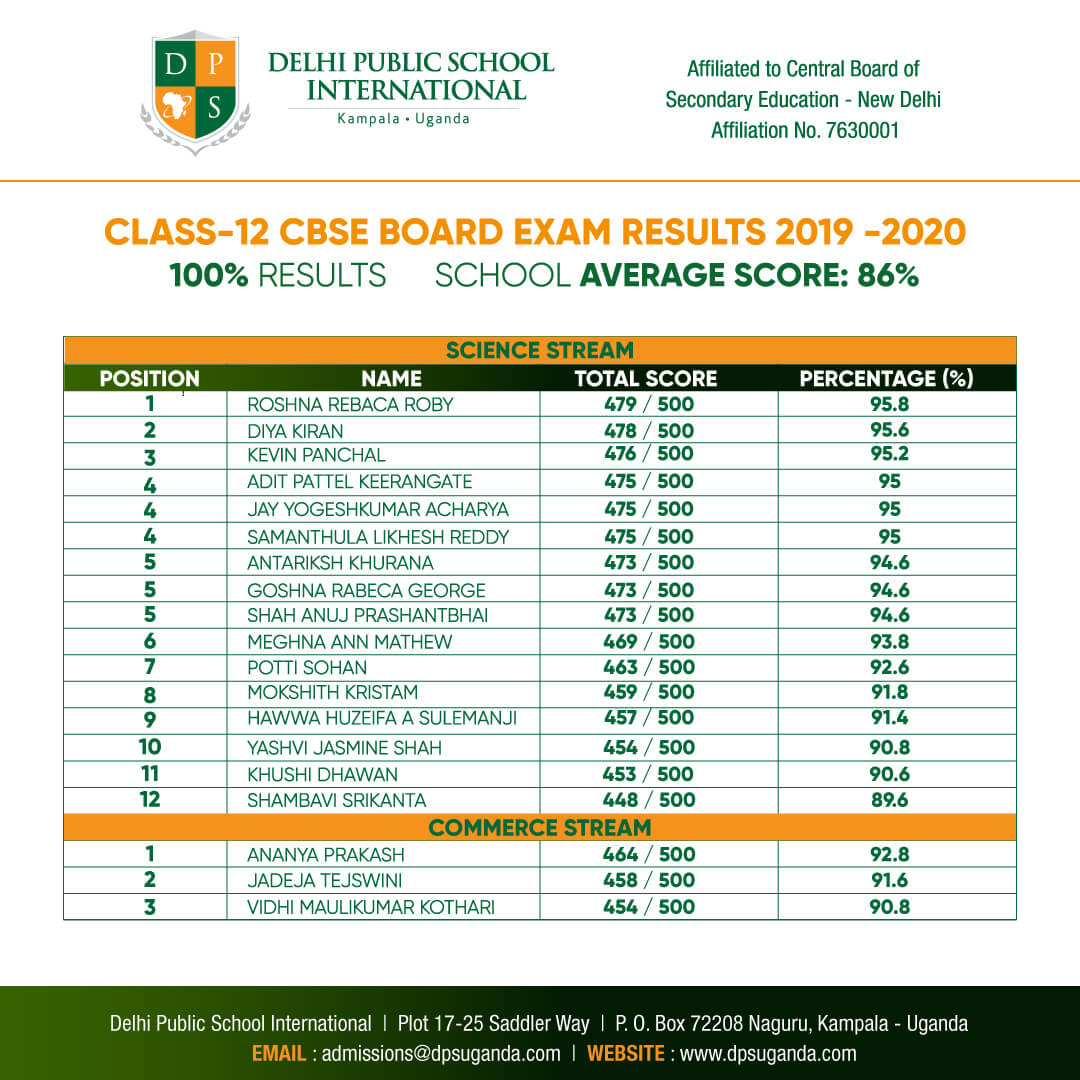 Dheli Public School International -Class 12 Results  2019 - 2020